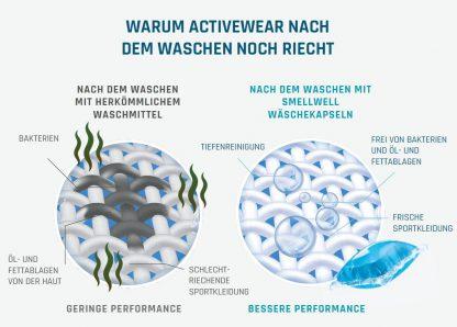 SmellWell-Wäschekapseln
